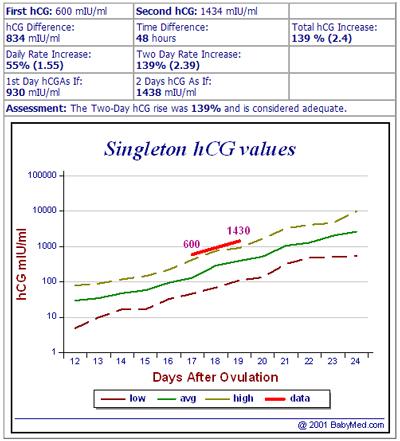 urine hcg levels chart